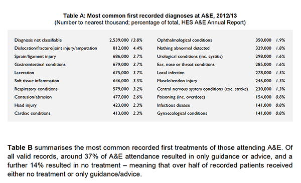 First-Recorded-Diagnosis-at-A&E